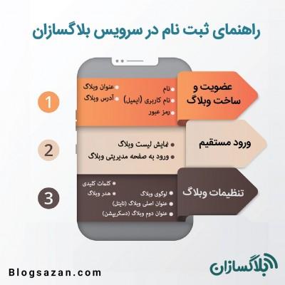 راهنمای ایجاد و مدیریت وبلاگ در بلاگسازان